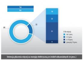 Intencja płacenia więcej za energię elektryczną ze źródeł odnawialnych (w proc.)
