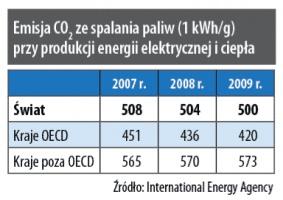 Emisja CO2 ze spalania paliw (1 kWh/g) przy produkcji energii elektrycznej i ciepła