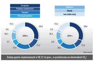 Emisja gazów cieplarnianych w UE 27 (w proc., w przeliczeniu na ekwiwalent CO2)
