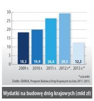 Wydatki na budowę dróg krajowych (mln zł)