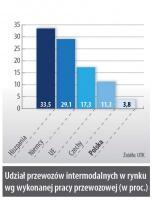 Udział przewozów intermodalnych w rynku wg wykonanej pracy przewozowej (w proc.)