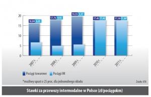 Stawki za przewozy intermodalne w Polsce (zł/pociągokm)