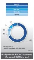 Udział przewozów IM w pracy przewozowej IM w okresie I-IX 2011 r. (w proc.)