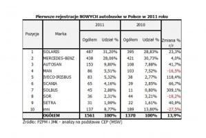 Lista rankingowa nowych autobusów w Polsce / źródło: PZPM/JMK