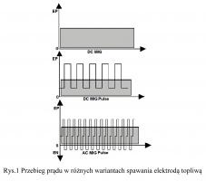 Rys.1 Przebieg prądu w różnych wariantach spawania elektrodą topliwą