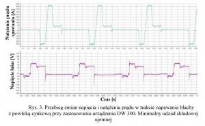 Rys. 3. Przebieg zmian napięcia i natężenia prądu w trakcie napawania blachy z powłoką cynkową przy zastosowaniu urządzenia DW 300. Minimalny udział składowej ujemnej