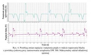 Rys. 4. Przebieg zmian napięcia i natężenia prądu w trakcie napawania blachy z powłoką cynkową przy zastosowaniu urządzenia DW 300. Maksymalny udział składowej ujemnej