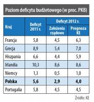 Poziom deficytu budżetowego (w proc. PKB)