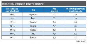 Ile odzyskują wierzyciele z długów państwa?