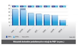 Wskaźnik dochodów podatkowych w relacji do PKB (w proc.)