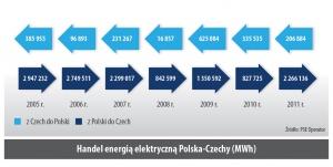 Handel energią elektryczną Polska-Czechy (MWh)