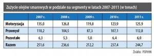 Zużycie olejów smarowych w podziale na segmenty w latach 2007-2011 (w tonach)
