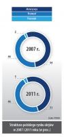 Struktura polskiego rynku olejów w 2007 i 2011 roku (w proc.)