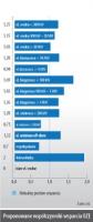 Proponowane współczynniki wsparcia OZE