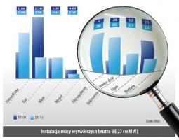 Instalacja mocy wytwórczych brutto UE 27 (w MW)