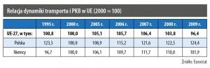 Relacja dynamiki transportu i PKB w UE (2000 = 100)