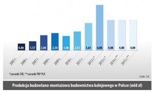 Produkcja budowlano-montazowa budownictwa kolejowego w Polsce (mld zł)