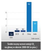 Sredni roczny wzrost emisji CO2 na głowe w okresie 2000-08 (w proc.)