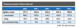 Przewozy towarów w Polsce (mln ton)