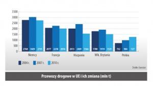 Przewozy drogowe w UE i ich zmiana (mln t)