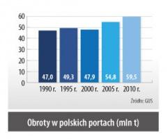 Obroty w polskich portach (mln t)