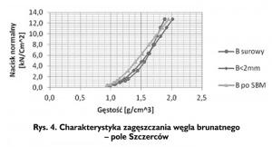 Rys. 4. Charakterystyka zagęszczania węgla brunatnego - pole Szczerców
