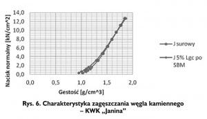 """Rys. 6. Charakterystyka zagęszczania węgla kamiennego - KWK """"Janina"""""""