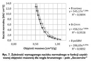 """Rys. 7. Zależność wymaganego nacisku normalnego w funkcji uzyskiwanej objętości masowej dla węgla brunatnego - pole """"Szczerców"""""""