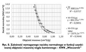 """Rys. 8. Zależność wymaganego nacisku normalnego w funkcji uzyskiwanej objętości masowej węgla kamiennego - KWK """"Wieczorek"""""""