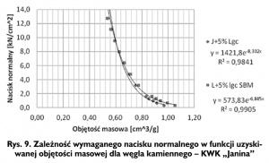 """Rys. 9. Zależność wymaganego nacisku normalnego w funkcji uzyskiwanej objętości masowej dla węgla kamiennego - KWK """"Janina"""""""