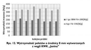 """Rys. 12. Wytrzymałość peletów o średnicy 8 mm wytworzonych z węgli KWK """"Janina"""""""