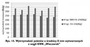 """Rys. 14. Wytrzymałość peletów o średnicy 8 mm wytworzonych z węgli KWK """"Wieczorek"""""""