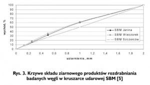 Rys. 3. Krzywe składu ziarnowego produktów rozdrabniania badanych węgli w kruszarce udarowej SBM [5]