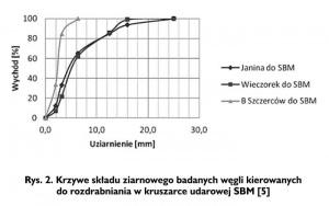 Rys. 2. Krzywe składu ziarnowego badanych węgli kierowanych do rozdrabniania w kruszarce udarowej SBM [5]