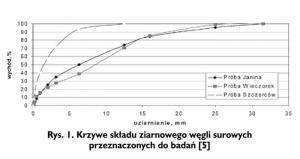 Rys. 1. Krzywe składu ziarnowego węgli surowych przeznaczonych do badań [5]
