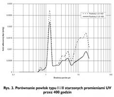 Rys. 3. Porównanie powłok typu I i II starzonych promieniami UV przez 400 godzin