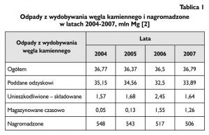 Tablica 1. Odpady z wydobywania węgla kamiennego i nagromadzone w latach 2004-2007, mln Mg [2]