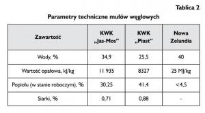 Tablica 2. Parametry techniczne mułów węglowych