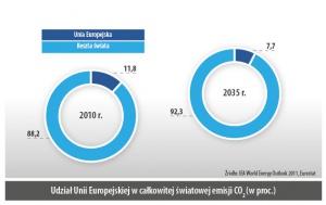 Udział Unii Europejskiej w całkowitej światowej emisji CO2 (w proc.)