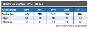 Globalne transakcje fuzji i przejęć (mln dol.)