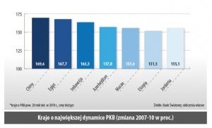 Kraje o największej dynamica PKB (zmiana 2007-10 w proc.)