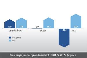 Cena, akcyza, marża. DYnamika zmian: 01.2011-04.2012 r. (w proc.)