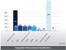Stacje paliw w Polsce na koniec I kwartału 2012 r.