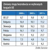 Zmiany stopy bezrobocia w wybranych krajach UE