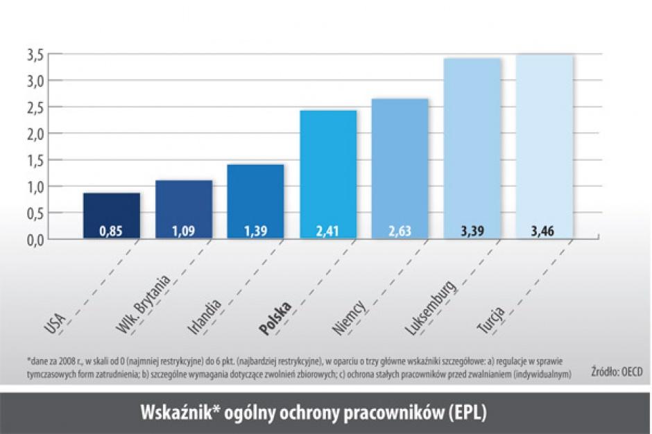 Wskaźnik ogólny ochrony pracowników (EPL)