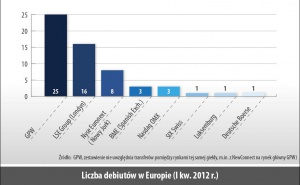 Liczba debiutów w Europie (I kw. 2012 r.)