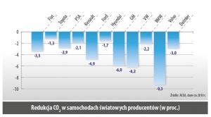 Redukcja CO2 w samochodach światowych producentów (w proc.)