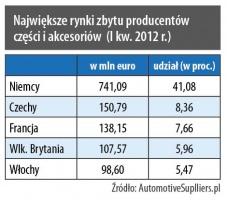 Największe rynki zbytu producentów części i akcesorów (I kw. 2012r.)
