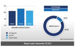Eksport części i akcesoriów 1Q 2012