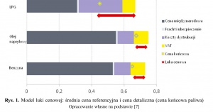 Rys. 1. Model luki cenowej: średnia cena referencyjna i cena detaliczna (cena końcowa paliwa)